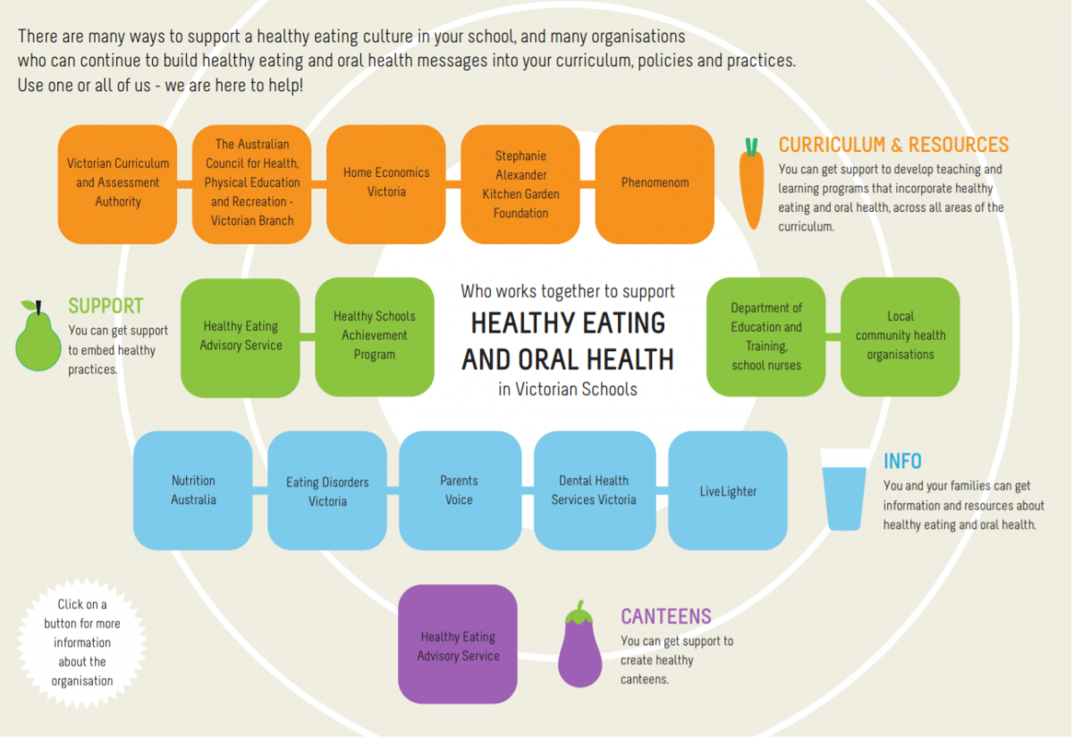 Healthy eating infographic front