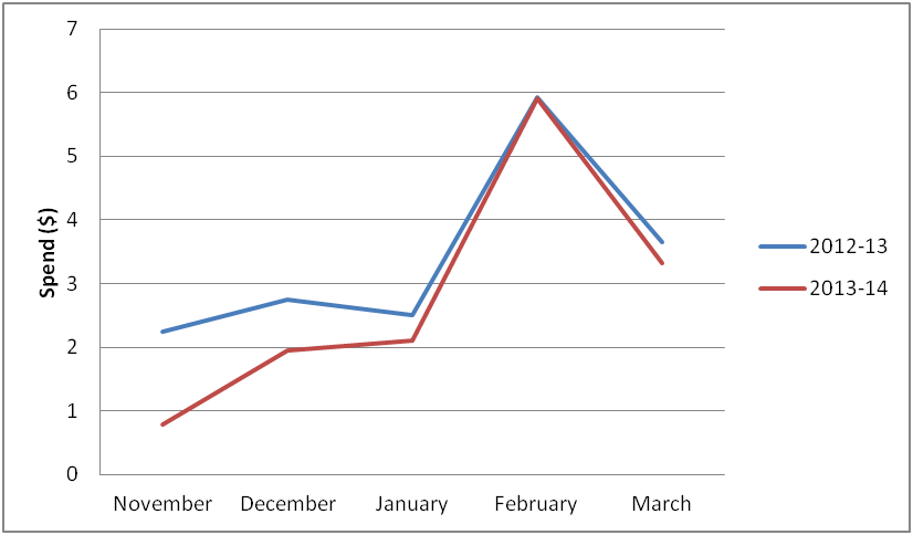 Graph of spend per pool entry showing minimal difference between 2012-13 and 2013-14