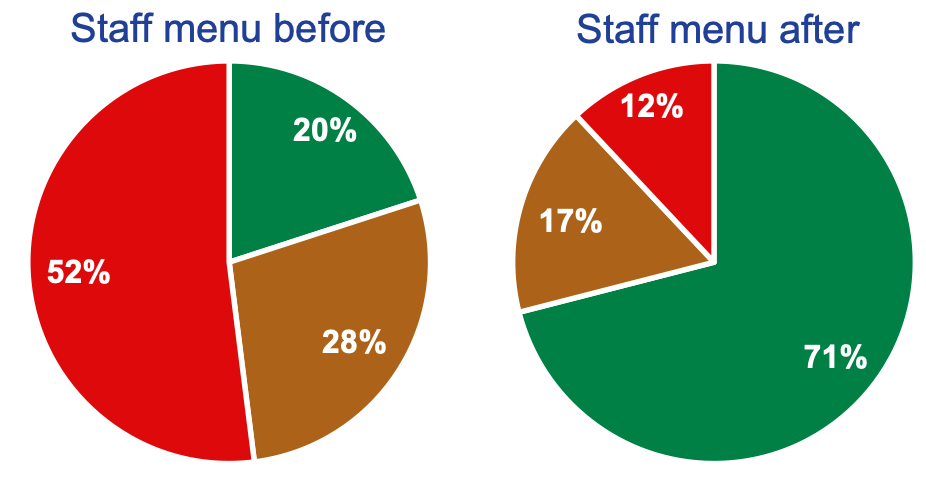 Two pie charts showing the percentage of red and green foods before and after implementation
