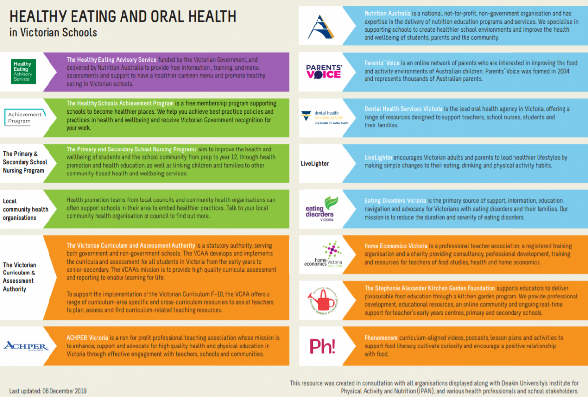 Healthy eating infographic back
